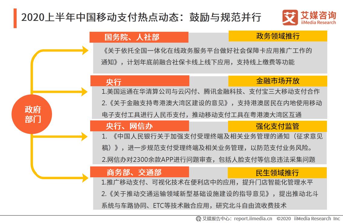 2020上半年中国移动支付热点动态:鼓励与规范并行