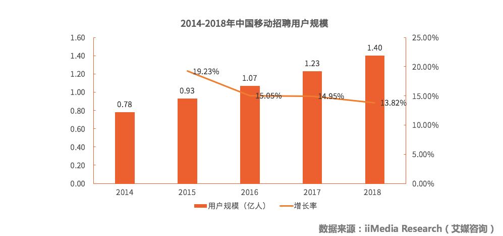 中国移动招聘行业数据监测及发展前景分析报告