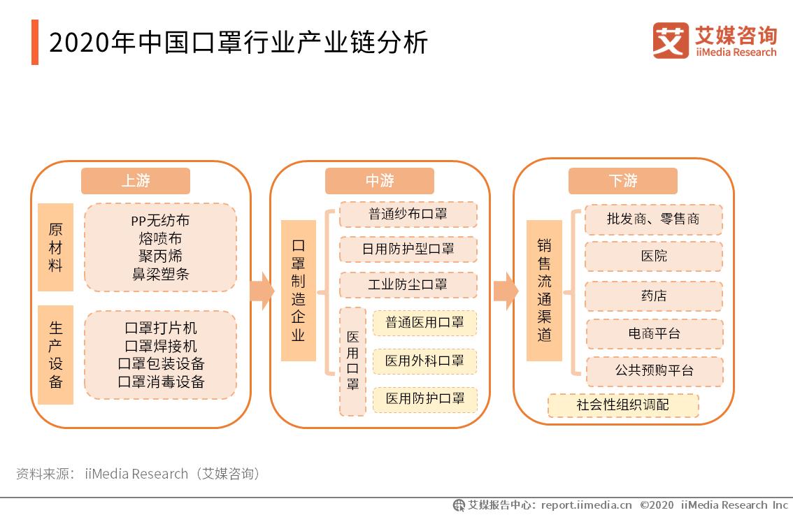 2020年中国口罩行业产业链分析