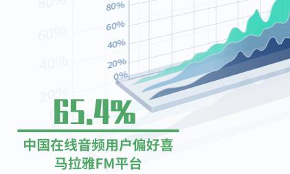 音频行业数据分析:65.4%中国在线音频用户偏好喜马拉雅FM平台