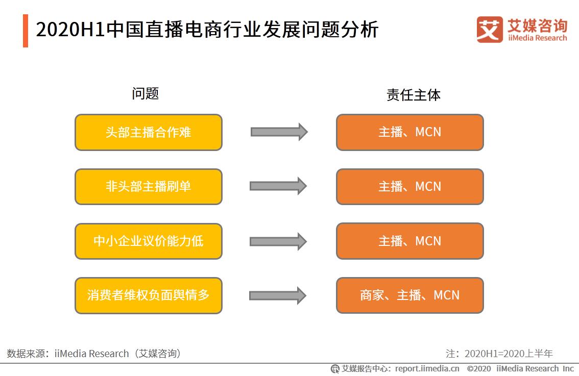 2020H1中国直播电商行业发展问题分析