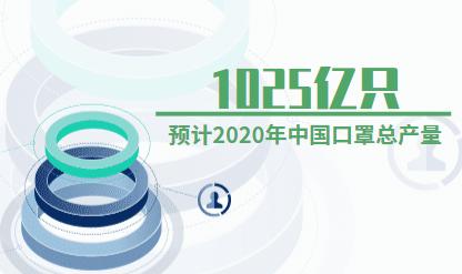 口罩行业数据分析:2020年中国口罩总产量预计达1025亿只