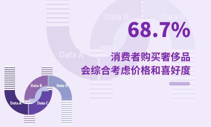 奢侈品行业数据分析:2021Q1中国68.7%消费者购买奢侈品会综合考虑价格和喜好度