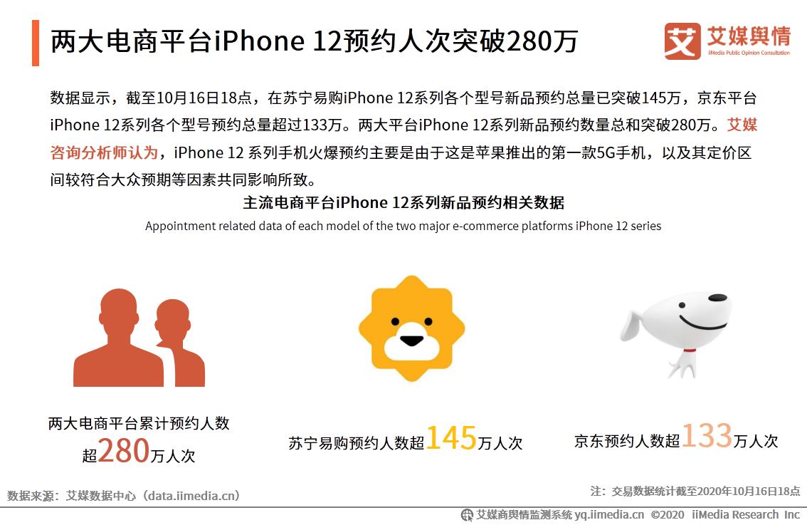 两大电商平台iPhone 12预约人次突破280万