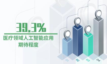 人工智能行业数据分析:大众对人工智能在医疗领域应用的期待程度为39.3%