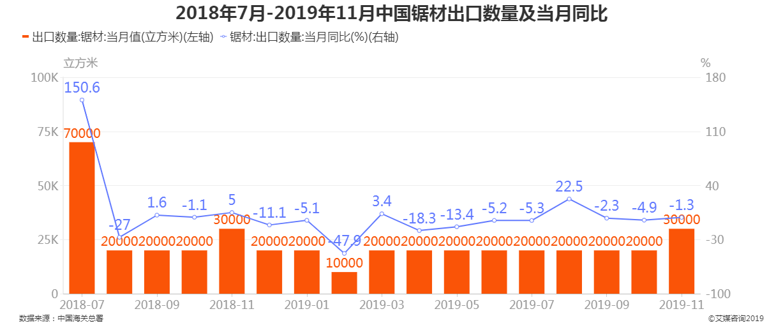 2018年7月-2019年11月中国锯材出口数量及同比增长