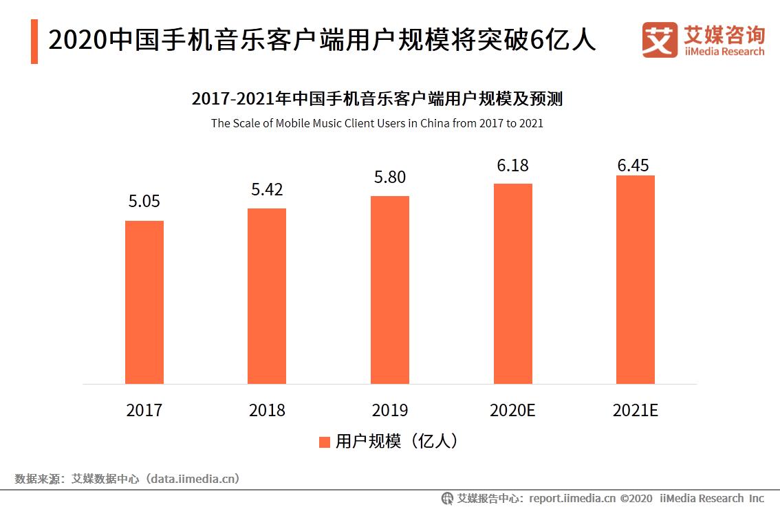 2020中国手机音乐客户端用户规模将突破6亿人