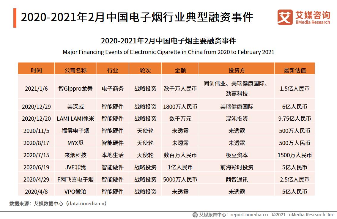2020-2021年2月中国电子烟行业典型融资事件