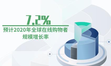 零售行业数据分析:预计2020年全球在线购物者规模增长率为7.2%