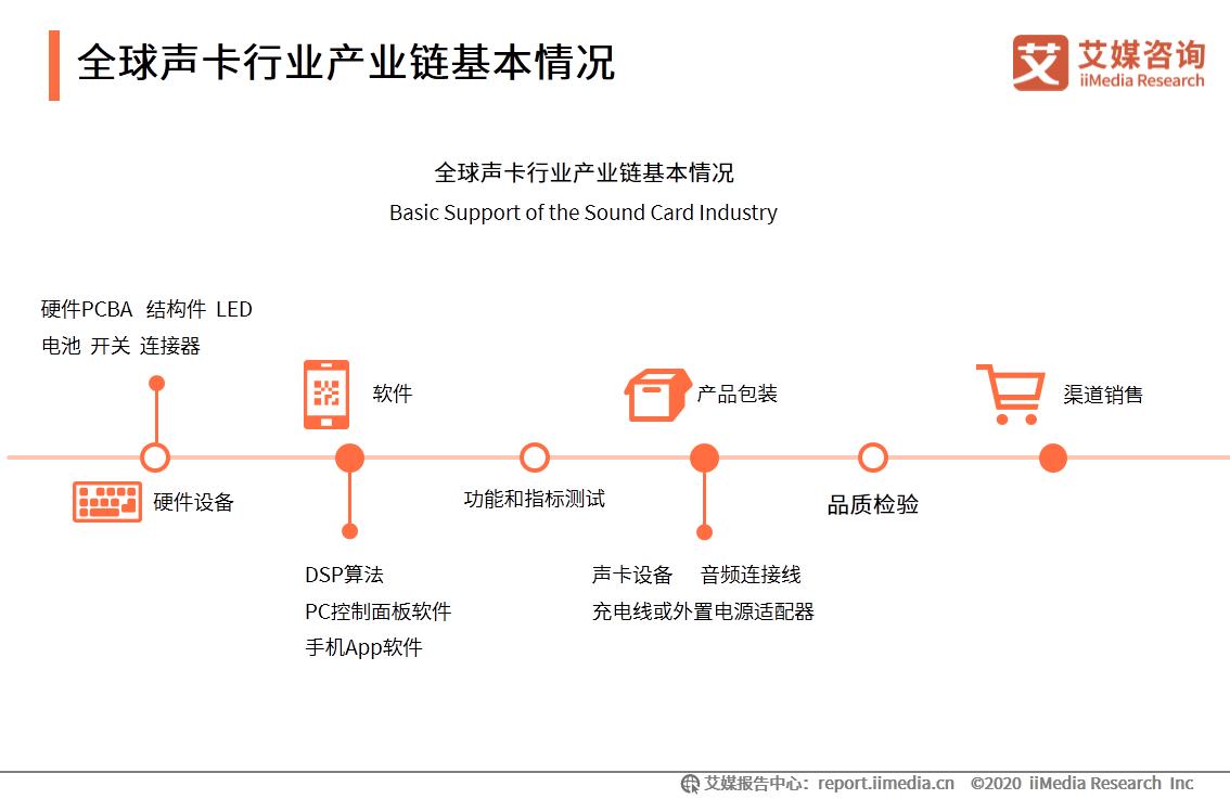 全球声卡行业产业链基本情况