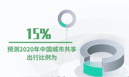 共享经济行业数据分析:预测2020年中国城市共享出行比例为15%