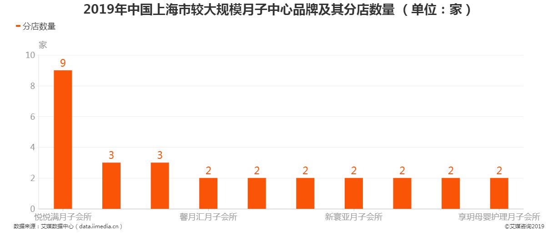 2019年中国上海市较大规模月子中心品牌及其分店数量