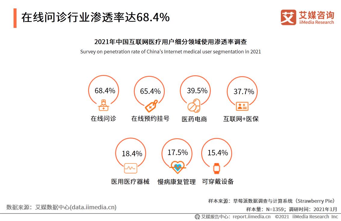 在线问诊行业渗透率达68.4%