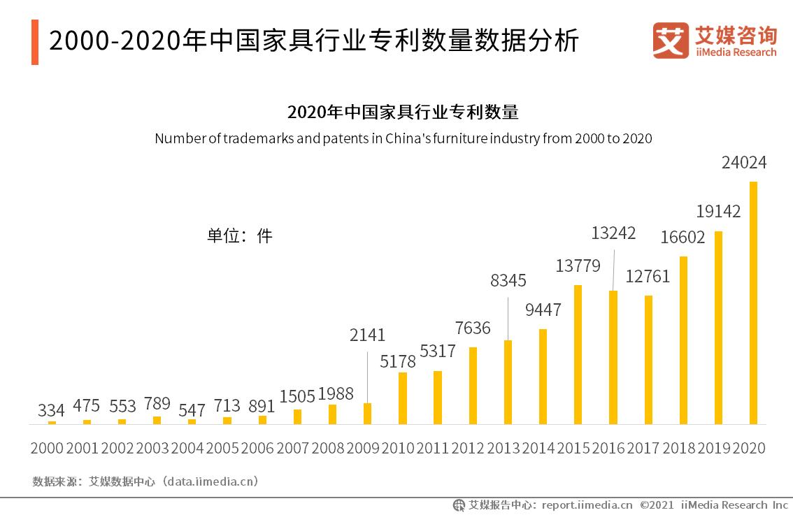 2000-2020年中国家具行业专利数量数据分析