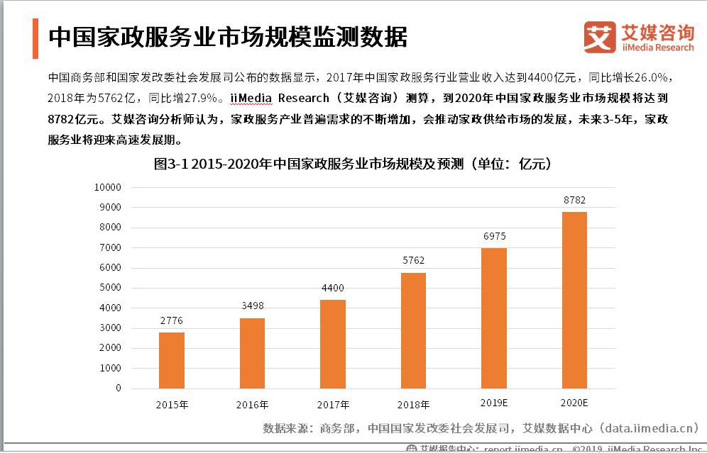 中国家政服务业数据分析:2020年市场规模将达8782亿元