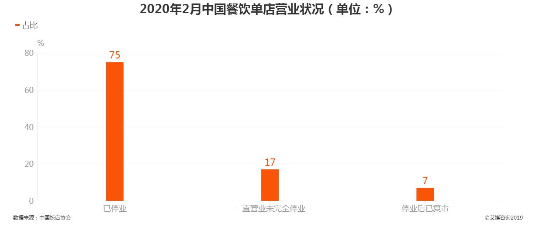 2020年2月中国餐饮店营业状况