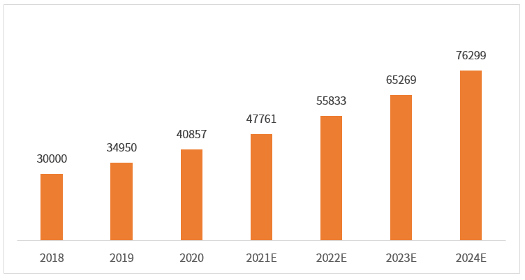 2018-2024年中国母婴行业市场规模预测