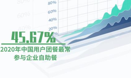 团餐行业数据分析:2020年中国45.67%用户团餐最常参与企业自助餐
