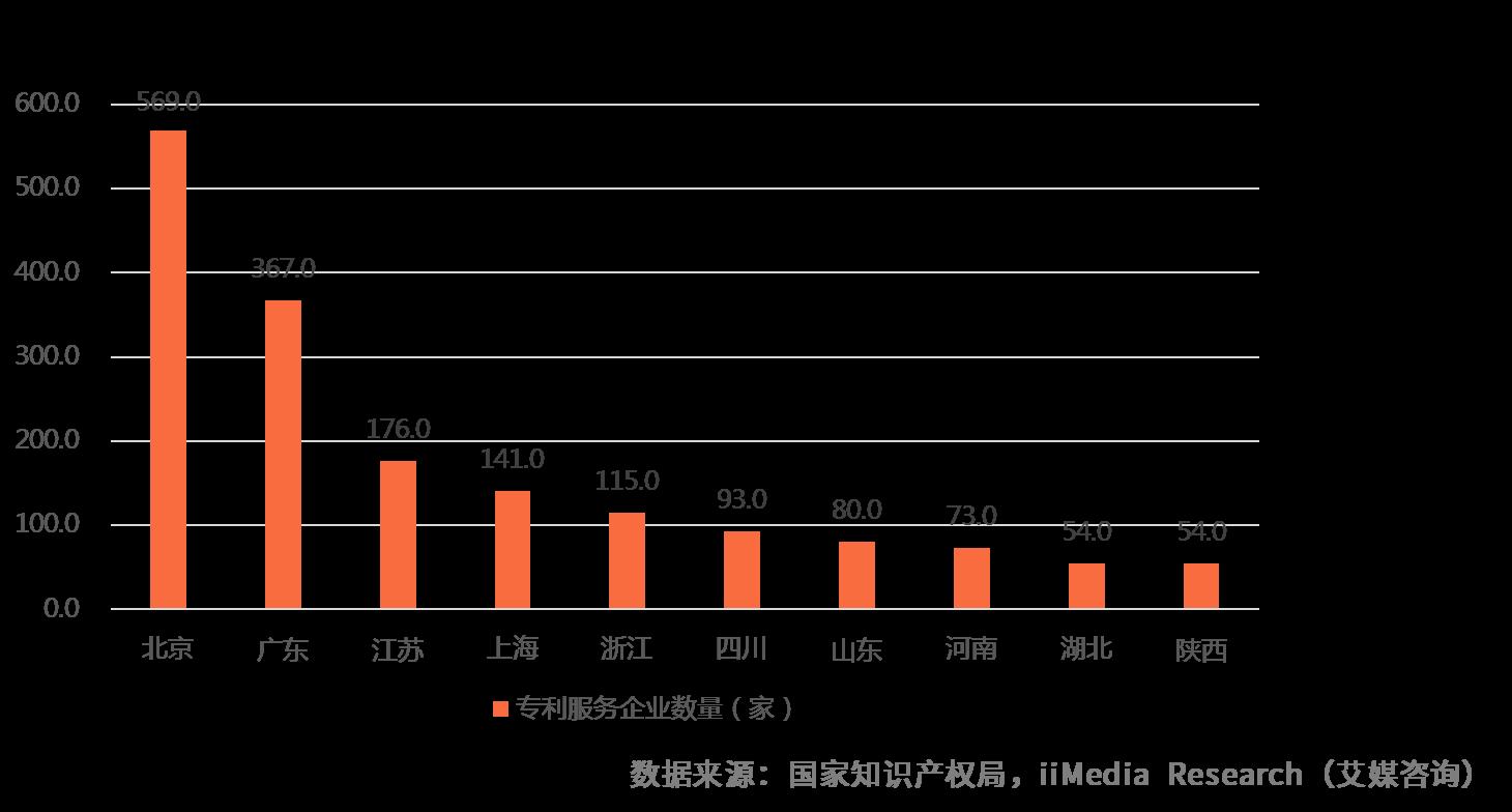 2018年中国各地区知识产权专利服务企业数