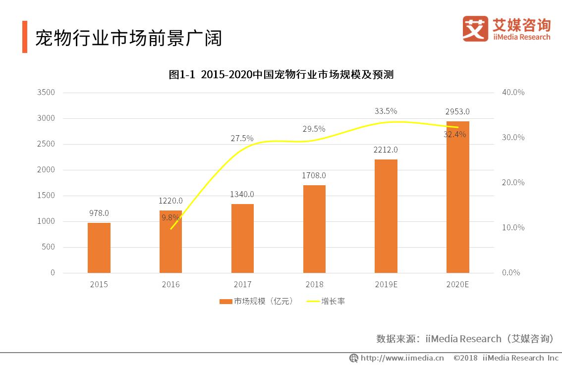 2019年中国宠物行业市场规模将达2212亿元