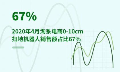 家电行业数据分析:2020年4月淘系电商0-10cm扫地机器人销售额占比67%
