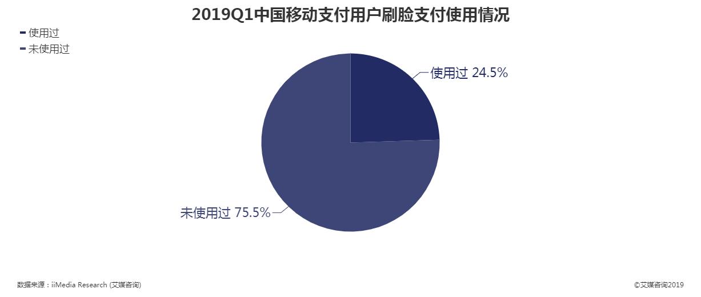 2019年第一季度中国移动支付用户刷脸支付使用情况