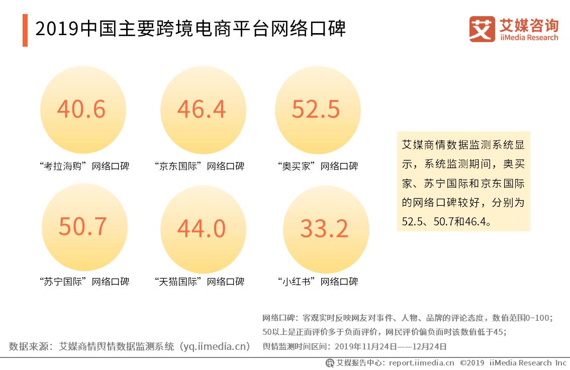 2019中国主要跨境电商平台网络口碑