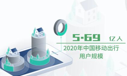 移动出行行业数据分析:2020年中国移动出行用户规模达5.69亿人