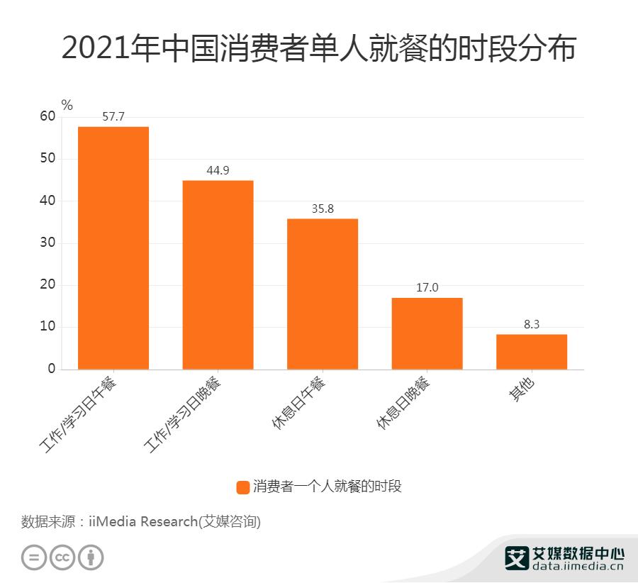 2021年中国消费者单人就餐的时段分布