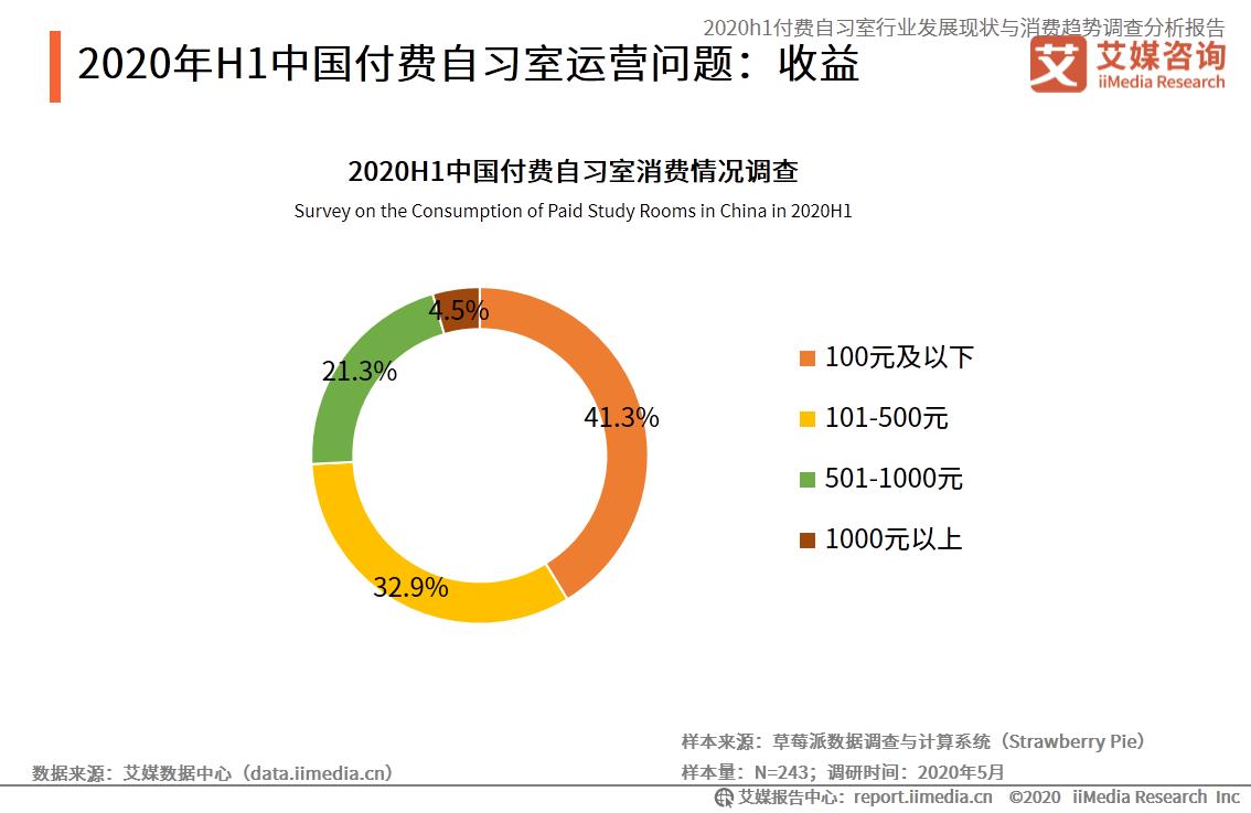 2020H1中国付费自习室消费情况调查