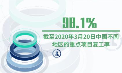 全行业复工情况分析:截至2020年3月20日中国南方地区重点项目复工率为98.1%