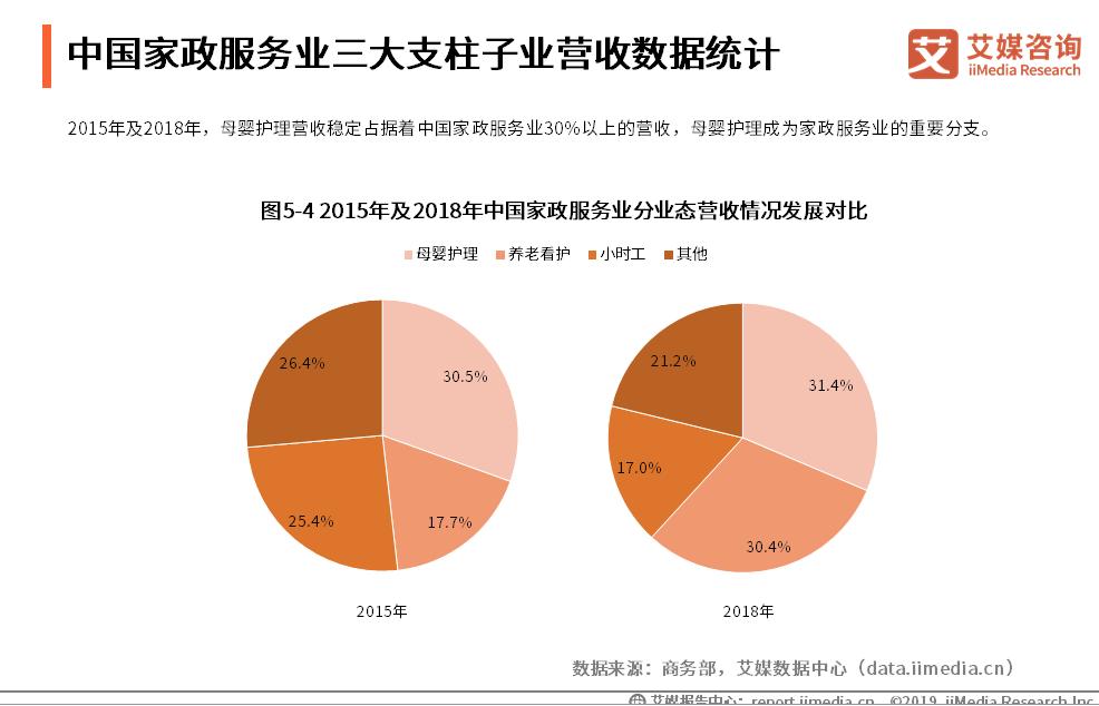 中国家政服务业三大支柱子页营收数据统计