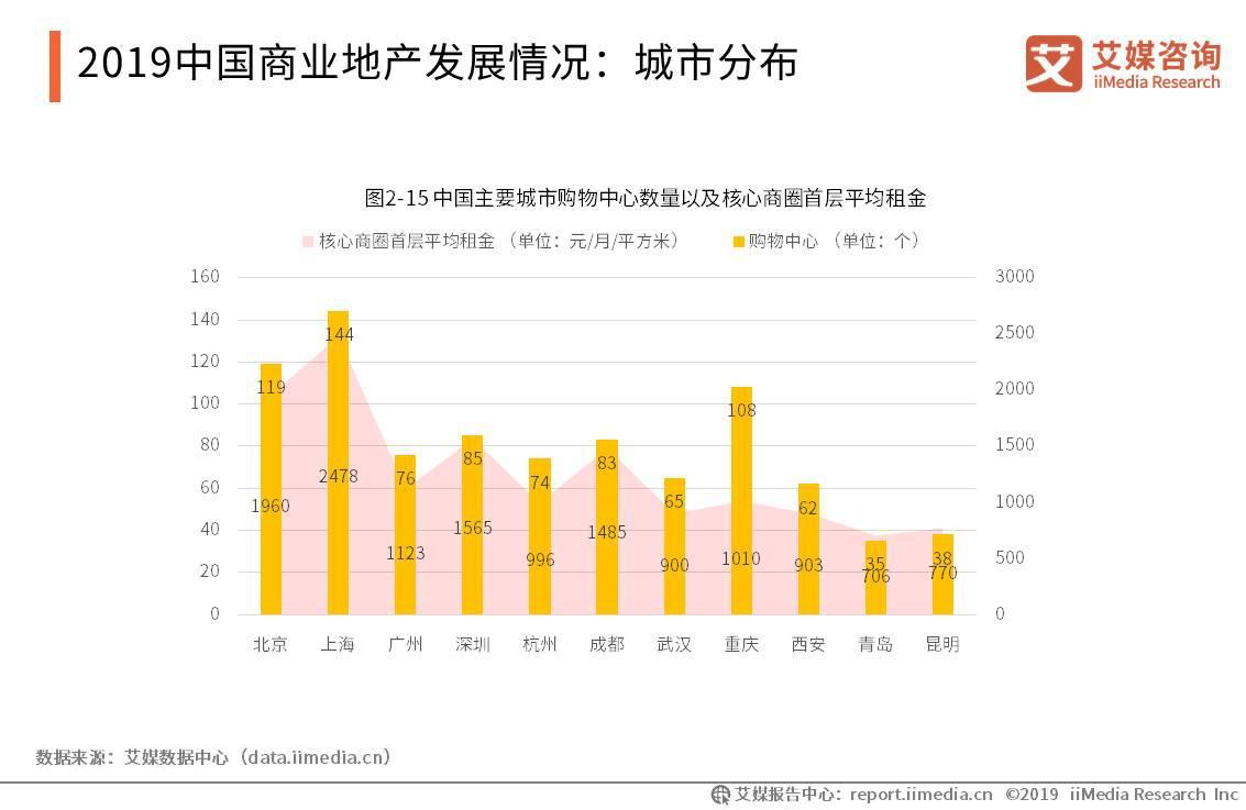 2019中国商业地产发展情况:城市分布