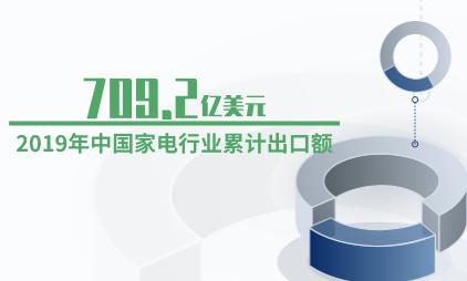 家电行业数据分析:2019年中国家电行业累计出口额达709.2亿美元