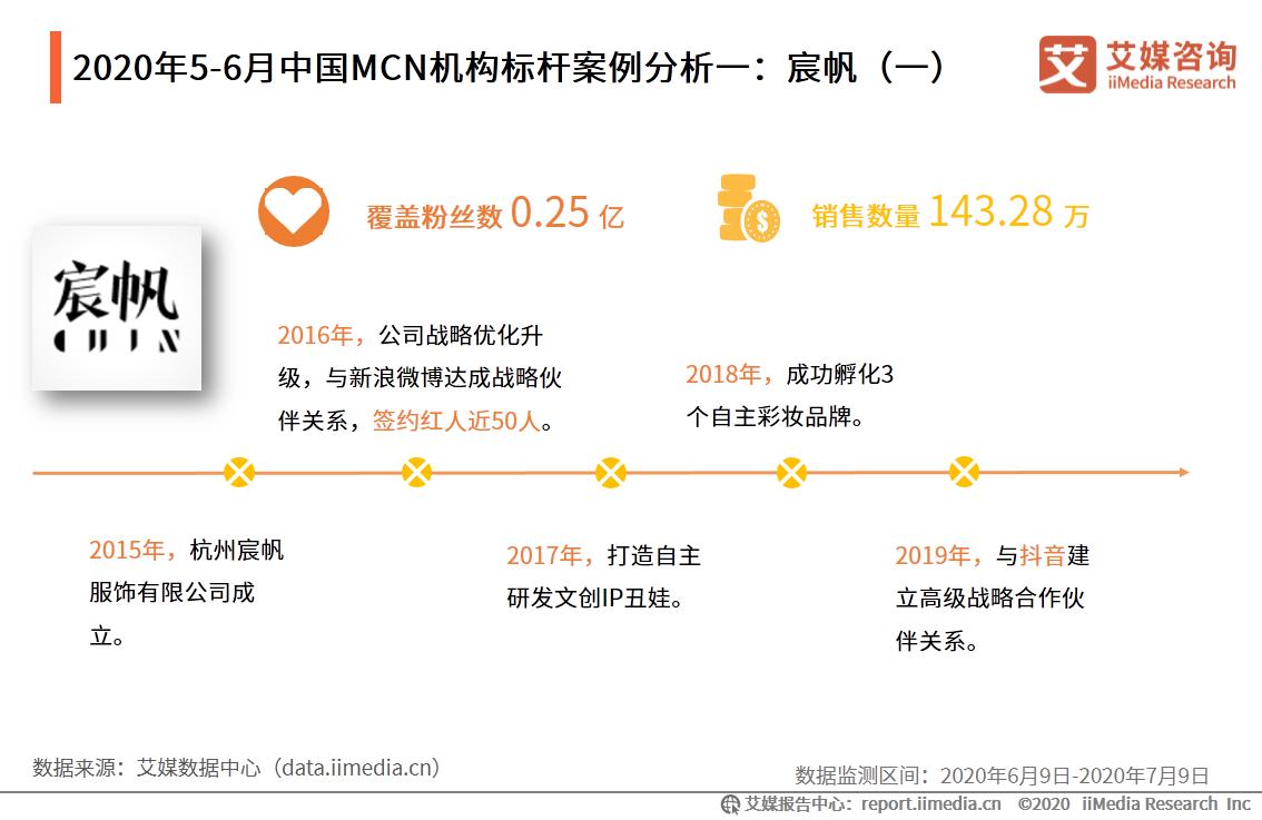 2020年5-6月中国MCN机构标杆案例分析一:宸帆(一)