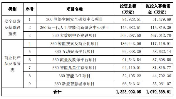 三六零的百亿定增计划再被提及,一场涉及38家投资方的巨额解禁在即
