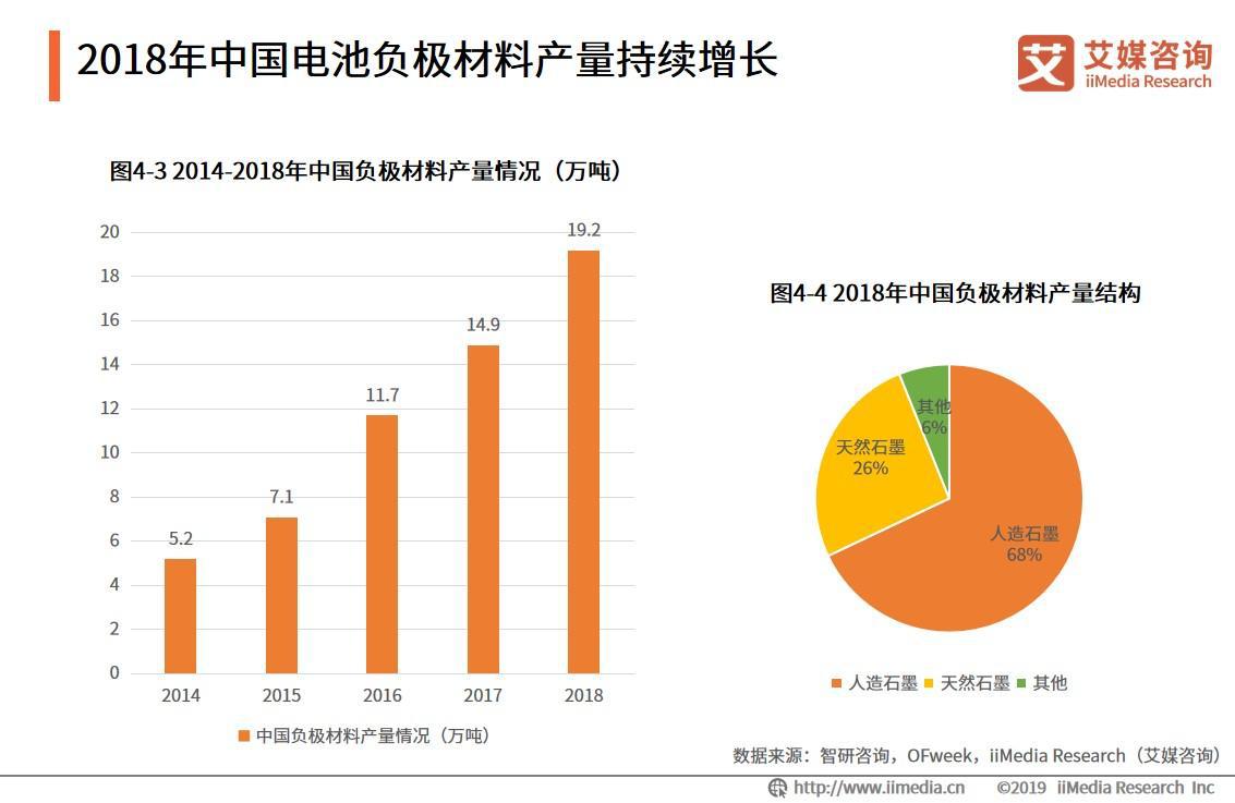 2018年中国电池负极材料产量持续增长
