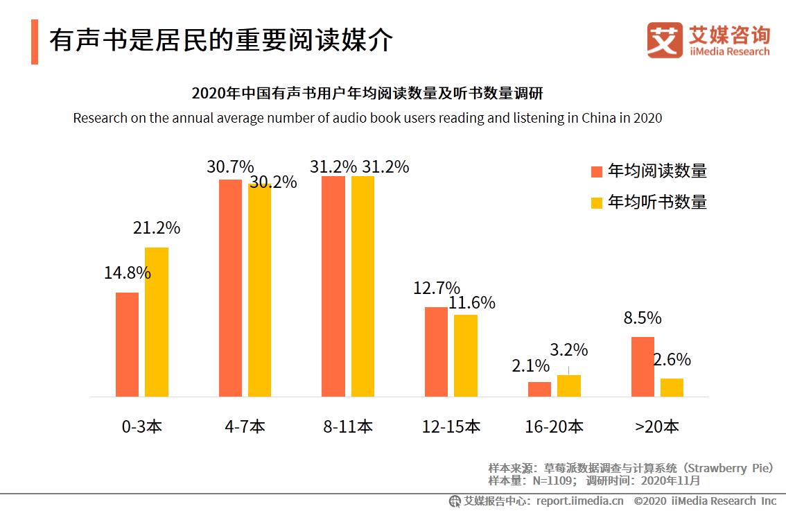 2020年中国30.2%有声书用户年均听书4-7本
