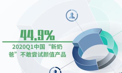 """新零售行业数据分析:2020第一季度44.9%中国""""新奶爸""""不敢尝试颜值产品"""