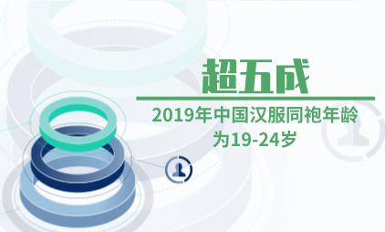 汉服行业数据分析:2019年中国超五成汉服同袍年龄为19-24岁