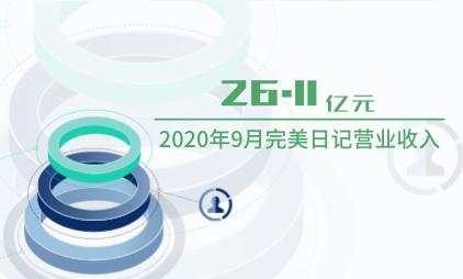 化妆品行业数据分析:2020年9月完美日记营业收入为26.11亿元