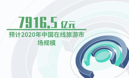 在线旅游行业数据分析:预计2020年中国在线旅游市场规模为7916.5亿元