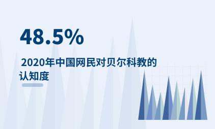 STEAM教育行业数据分析:2020年中国网民对贝尔科教的认知度为48.5%