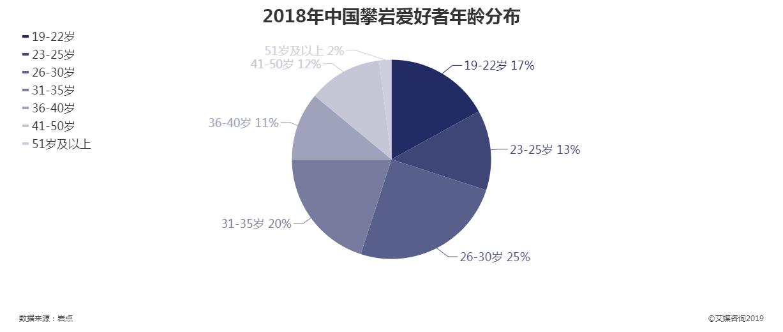 2018年中国攀岩爱好者年龄分布情况
