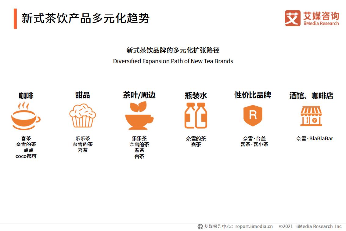 新式茶饮产品多元化趋势