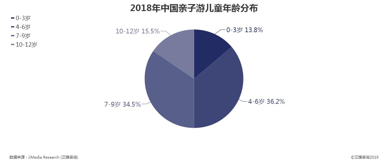 2018年中国亲子游儿童年龄分布
