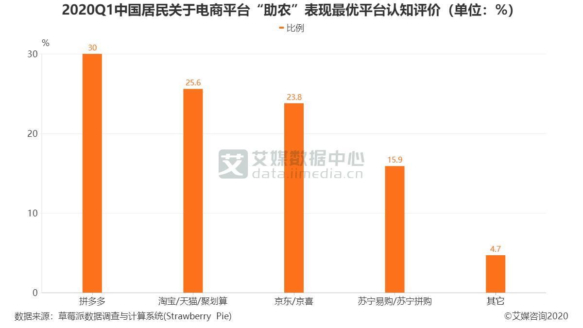 "2020Q1中国居民关于电商平台""助农""表现最优平台认知评价(单位:%)"