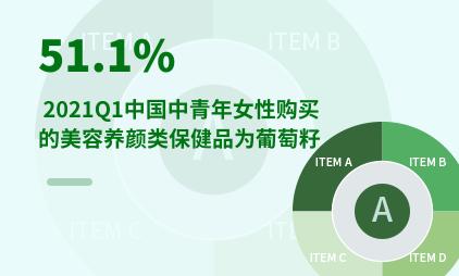 保健品行业数据分析:2021Q1中国51.1%中青年女性购买的美容养颜类保健品为葡萄籽