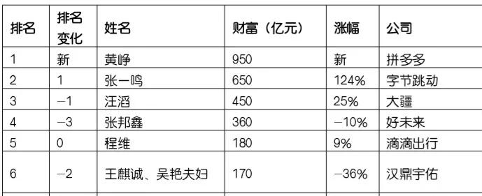 行业情报 | 2018胡润80后富豪榜发布:拼多多黄峥首次问鼎首富
