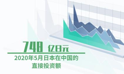 外商投资数据分析:2020年5月日本在中国的直接投资额达748亿日元